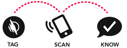 An illustration of three black-and-white symbols with the words tag, scan and know. The tag symbol shows the WayAround logo. The scan symbol is a smart phone with lines representing wifi. The know symbol is a speech bubble with a check mark.